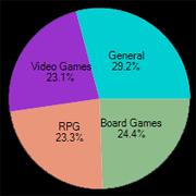 BGG Contribution Stats